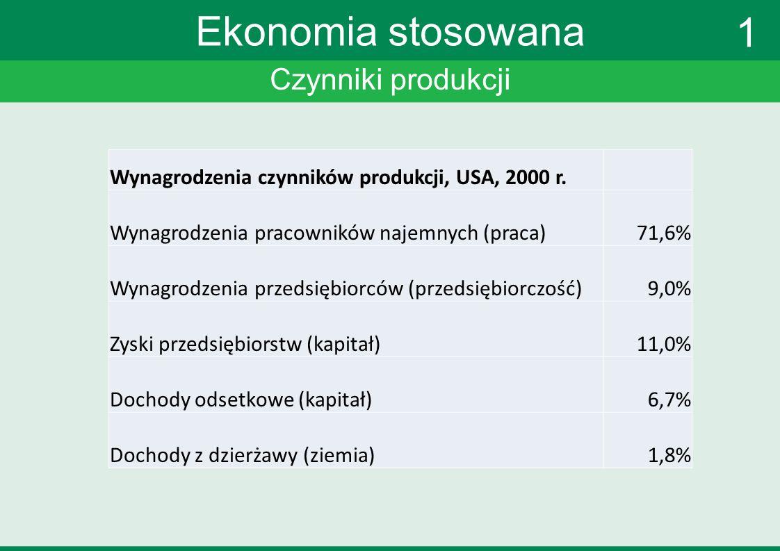 Czynniki produkcji Ekonomia stosowana 1 Wynagrodzenia czynników produkcji, USA, 2000 r.