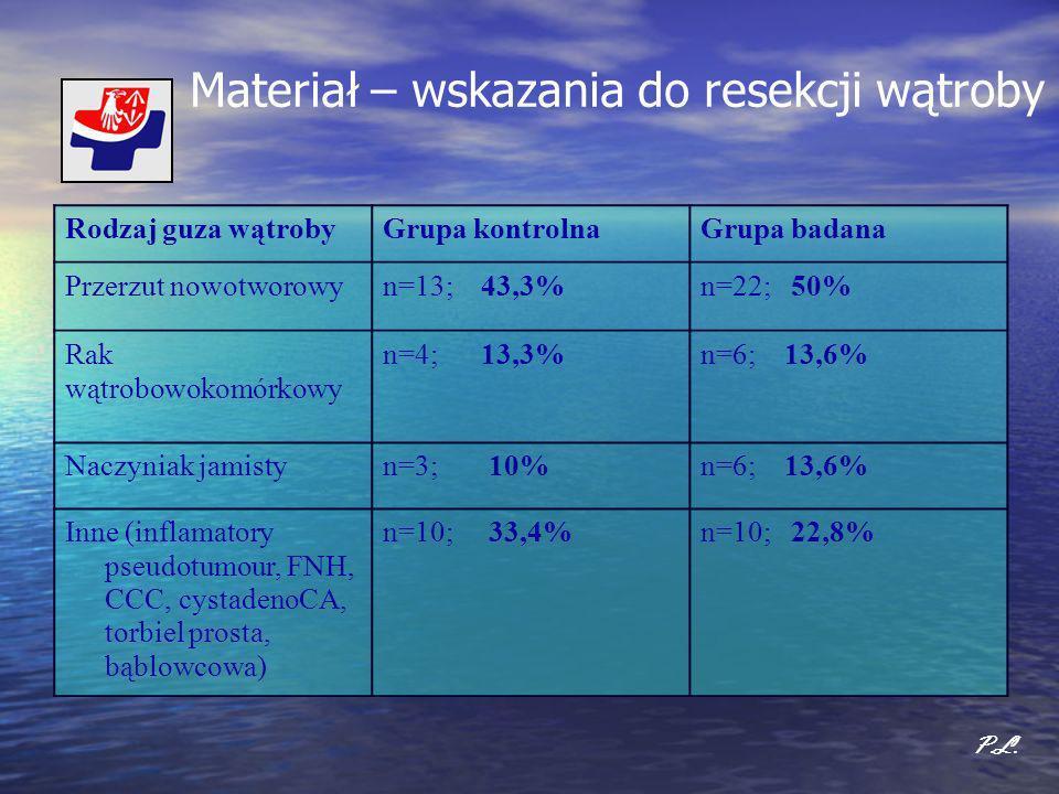 Materiał – wskazania do resekcji wątroby P.L. Rodzaj guza wątrobyGrupa kontrolnaGrupa badana Przerzut nowotworowyn=13; 43,3%n=22; 50% Rak wątrobowokom