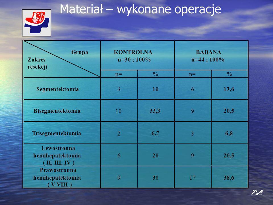 Materiał – wykonane operacje P.L. Grupa Zakres resekcji n=% % Segmentektomia 3 10 6 13,6 Bisegmentektomia 10 33,3 9 20,5 Trisegmentektomia 2 6,7 3 6,8