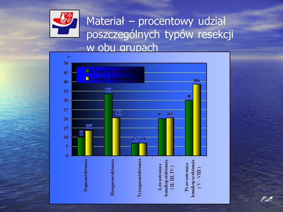 Materiał – procentowy udział poszczególnych typów resekcji w obu grupach P.L.