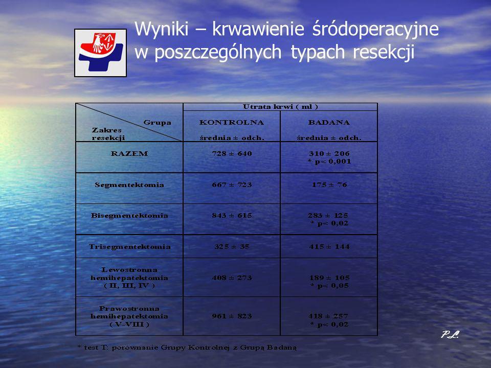 Wyniki – krwawienie śródoperacyjne w poszczególnych typach resekcji P.L.