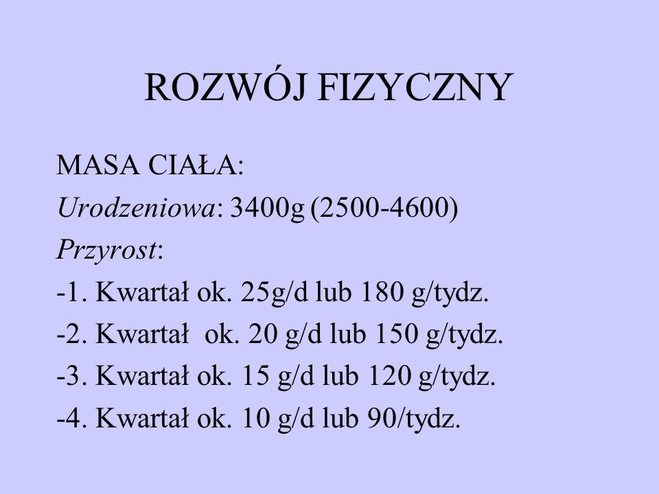 ROZWÓJ FIZYCZNY MASA CIAŁA: Urodzeniowa: 3400g (2500-4600) Przyrost: -1. Kwartał ok. 25g/d lub 180 g/tydz. -2. Kwartał ok. 20 g/d lub 150 g/tydz. -3.