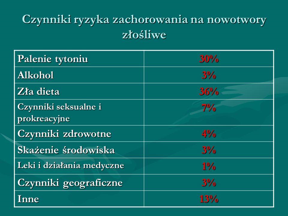 Czynniki ryzyka zachorowania na nowotwory złośliwe Palenie tytoniu 30% Alkohol3% Zła dieta 36% Czynniki seksualne i prokreacyjne 7% Czynniki zdrowotne