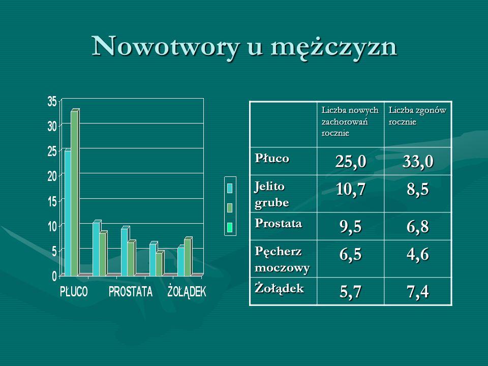 Nowotwory u mężczyzn Liczba nowych zachorowań rocznie Liczba zgonów rocznie Płuco25,033,0 Jelito grube 10,78,5 Prostata9,56,8 Pęcherz moczowy 6,54,6 Ż