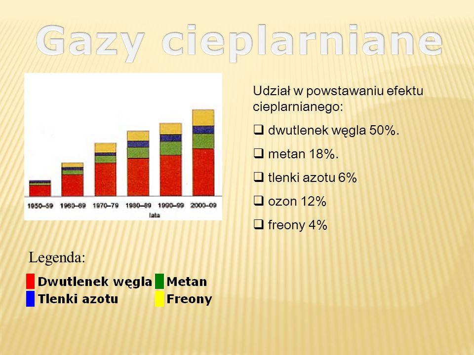 Legenda: Udział w powstawaniu efektu cieplarnianego: dwutlenek węgla 50%. metan 18%. tlenki azotu 6% ozon 12% freony 4%