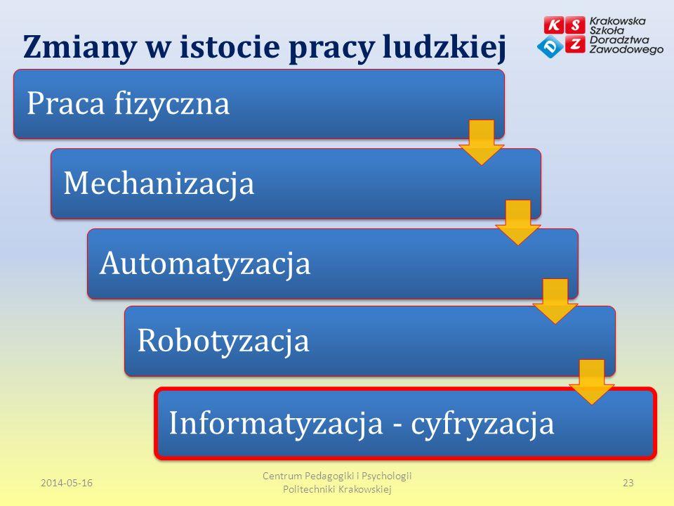 Zmiany w istocie pracy ludzkiej Praca fizycznaMechanizacjaAutomatyzacjaRobotyzacjaInformatyzacja - cyfryzacja 2014-05-16 Centrum Pedagogiki i Psychologii Politechniki Krakowskiej 23