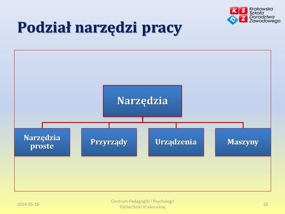 Podział narzędzi pracy 2014-05-16 Centrum Pedagogiki i Psychologii Politechniki Krakowskiej 29Narzędzia Narzędzia proste PrzyrządyUrządzeniaMaszyny