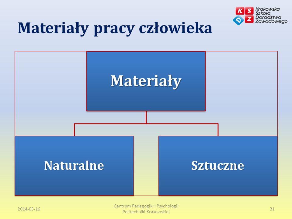 Materiały pracy człowieka 2014-05-16 Centrum Pedagogiki i Psychologii Politechniki Krakowskiej 31Materiały NaturalneSztuczne