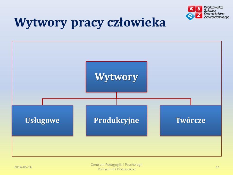 Wytwory pracy człowieka 2014-05-16 Centrum Pedagogiki i Psychologii Politechniki Krakowskiej 33Wytwory UsługoweProdukcyjneTwórcze
