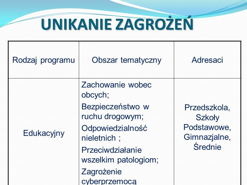 UNIKANIE ZAGROŻEŃ Rodzaj programuObszar tematycznyAdresaci Edukacyjny Zachowanie wobec obcych; Bezpieczeństwo w ruchu drogowym; Odpowiedzialność niele