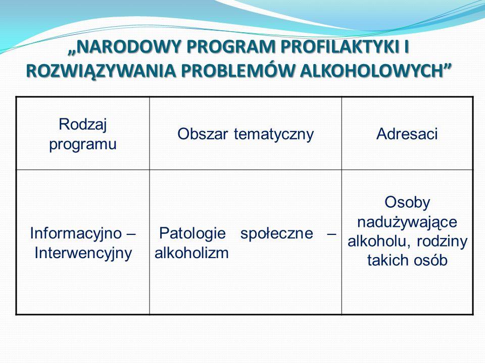 NARODOWY PROGRAM PROFILAKTYKI I ROZWIĄZYWANIA PROBLEMÓW ALKOHOLOWYCH Rodzaj programu Obszar tematycznyAdresaci Informacyjno – Interwencyjny Patologie