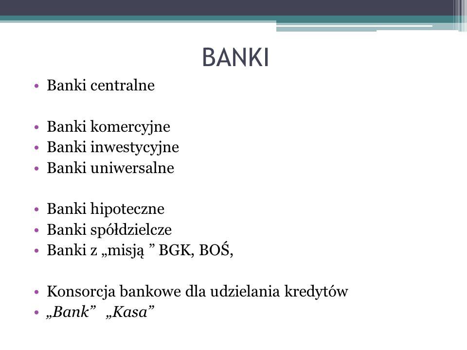 BANKI Banki centralne Banki komercyjne Banki inwestycyjne Banki uniwersalne Banki hipoteczne Banki spółdzielcze Banki z misją BGK, BOŚ, Konsorcja bank