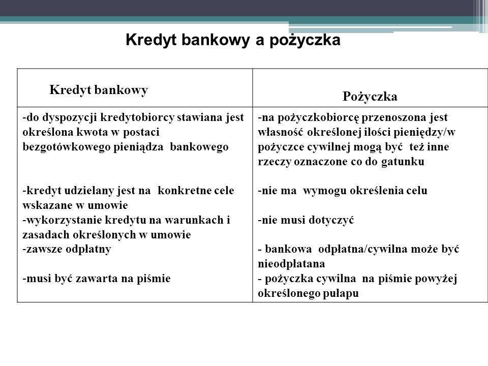 Kredyt bankowy a pożyczka Kredyt bankowy Pożyczka -do dyspozycji kredytobiorcy stawiana jest określona kwota w postaci bezgotówkowego pieniądza bankow