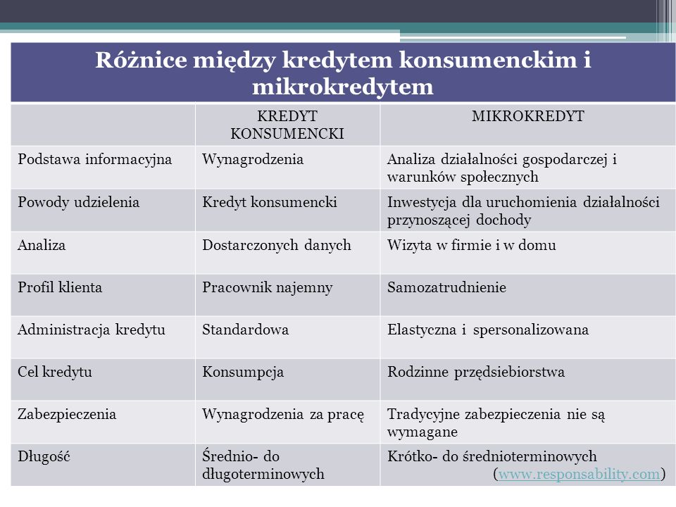 Różnice między kredytem konsumenckim i mikrokredytem KREDYT KONSUMENCKI MIKROKREDYT Podstawa informacyjnaWynagrodzeniaAnaliza działalności gospodarcze