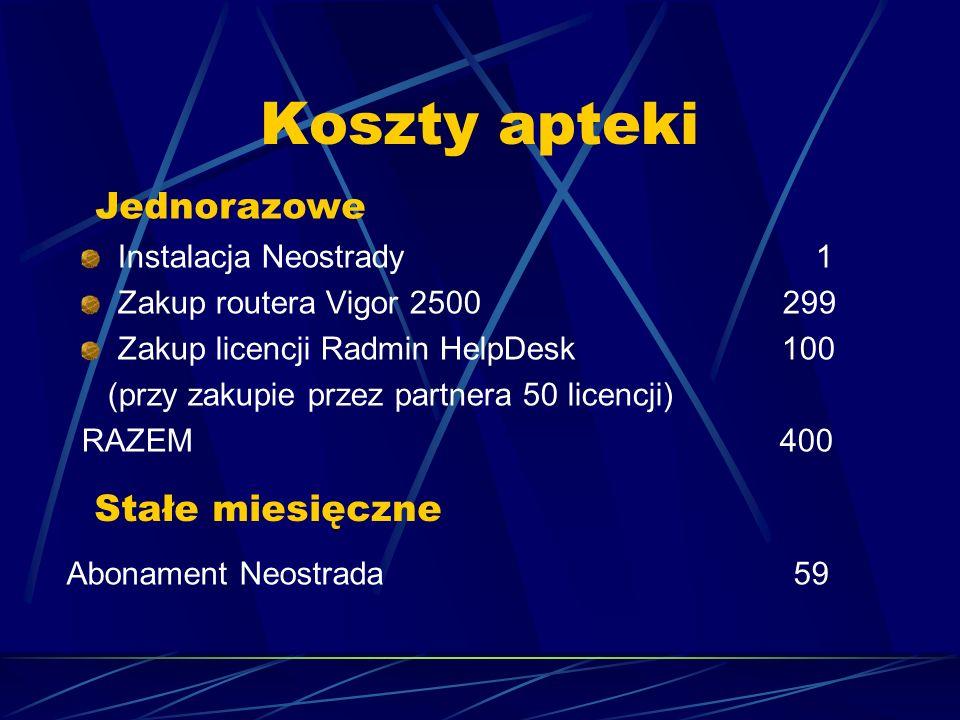 Koszty apteki Instalacja Neostrady 1 Zakup routera Vigor 2500 299 Zakup licencji Radmin HelpDesk 100 (przy zakupie przez partnera 50 licencji) RAZEM 4