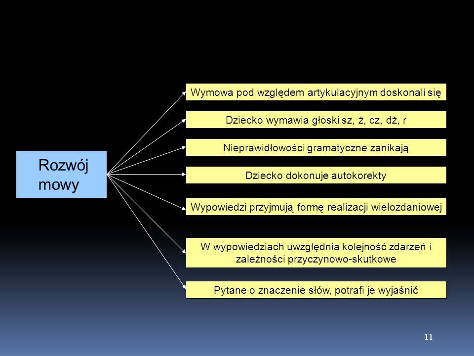 11 Rozwój mowy Wymowa pod względem artykulacyjnym doskonali się Dziecko wymawia głoski sz, ż, cz, dż, r Nieprawidłowości gramatyczne zanikają Dziecko