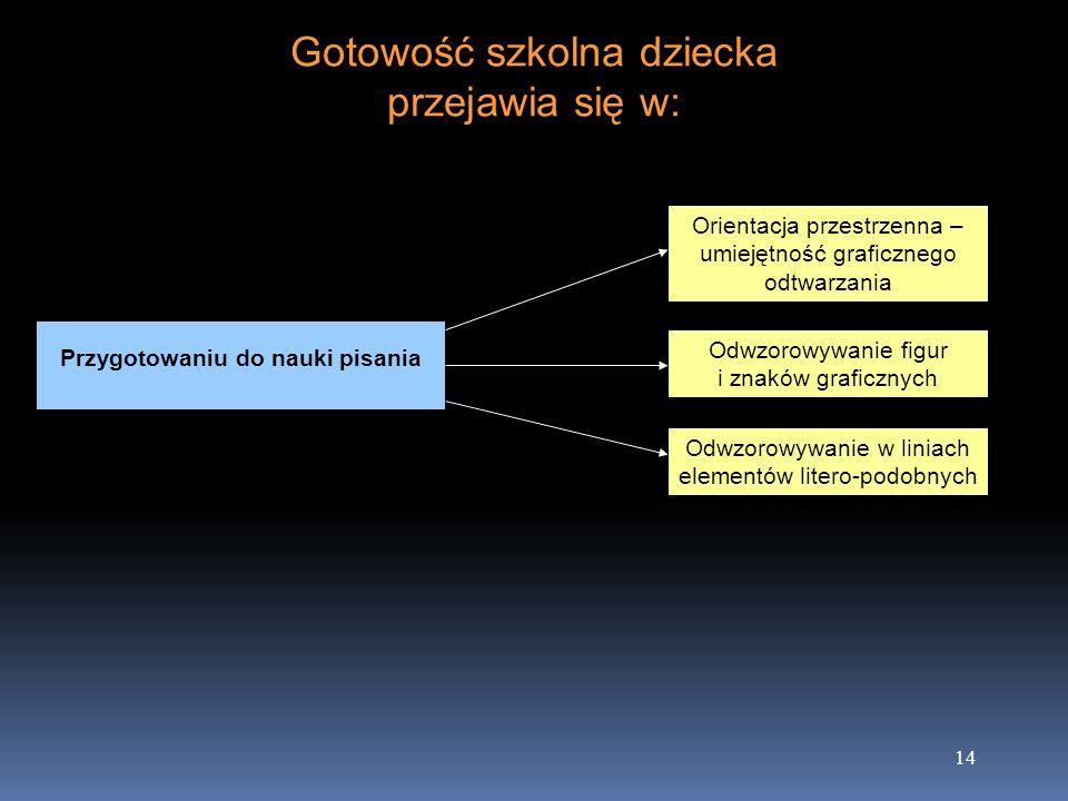 14 Gotowość szkolna dziecka przejawia się w: Przygotowaniu do nauki pisania Orientacja przestrzenna – umiejętność graficznego odtwarzania Odwzorowywan