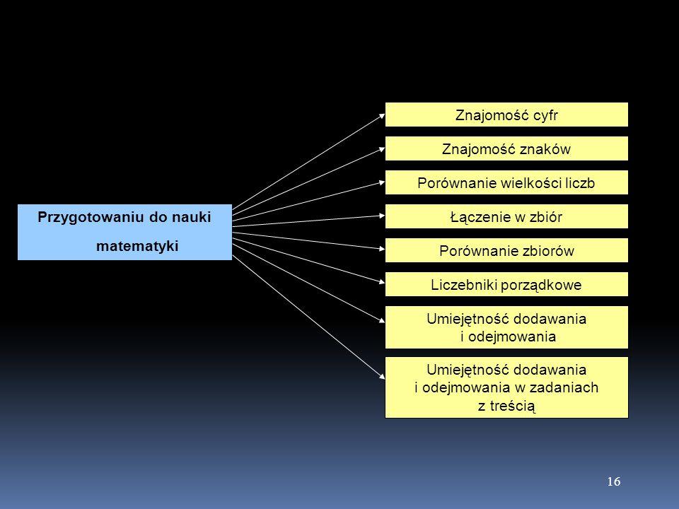 16 Przygotowaniu do nauki matematyki Znajomość cyfr Znajomość znaków Porównanie wielkości liczb Łączenie w zbiór Porównanie zbiorów Liczebniki porządk