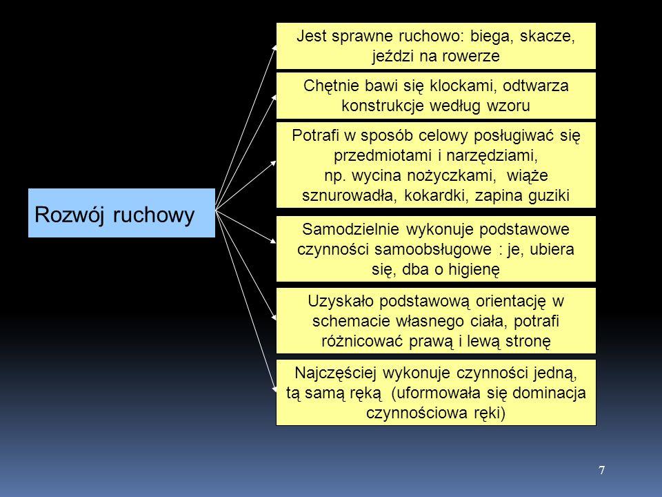 8 Rozwój poznawczy Dziecko jest spostrzegawcze, zauważa istotne elementy przedmiotów, wskazuje braki w obrazkach Ma zasób wiadomości umożliwiający orientację w najbliższym otoczeniu, potrafi np.