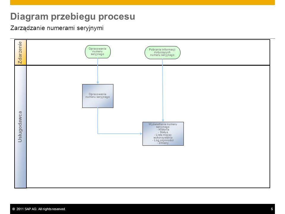 ©2011 SAP AG. All rights reserved.5 Diagram przebiegu procesu Zarządzanie numerami seryjnymi Zdarzenie Opracowanie numeru seryjnego Usługodawca Pobran