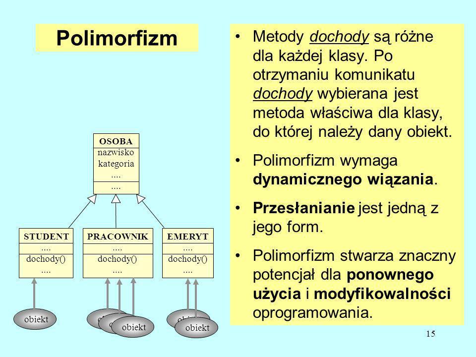 15 Polimorfizm obiekt STUDENT.... dochody().... PRACOWNIK....