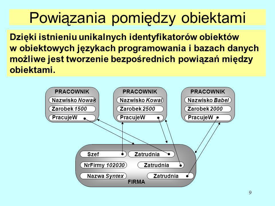 9 Powiązania pomiędzy obiektami PRACOWNIK Nazwisko Kowal Zarobek 2500 PracujeW PRACOWNIK Nazwisko Babel Zarobek 2000 PracujeW PRACOWNIK Nazwisko Nowak Zarobek 1500 PracujeW FIRMA Szef NrFirmy 102030 Nazwa Syntex Zatrudnia Dzięki istnieniu unikalnych identyfikatorów obiektów w obiektowych językach programowania i bazach danych możliwe jest tworzenie bezpośrednich powiązań między obiektami.