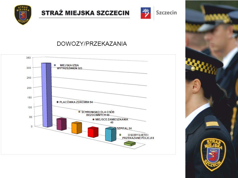 DOWOZY/PRZEKAZANIA