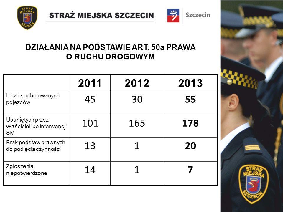 201120122013 Liczba odholowanych pojazdów 453055 Usuniętych przez właścicieli po interwencji SM 101165178 Brak podstaw prawnych do podjęcia czynności 13120 Zgłoszenia niepotwierdzone 1417 DZIAŁANIA NA PODSTAWIE ART.