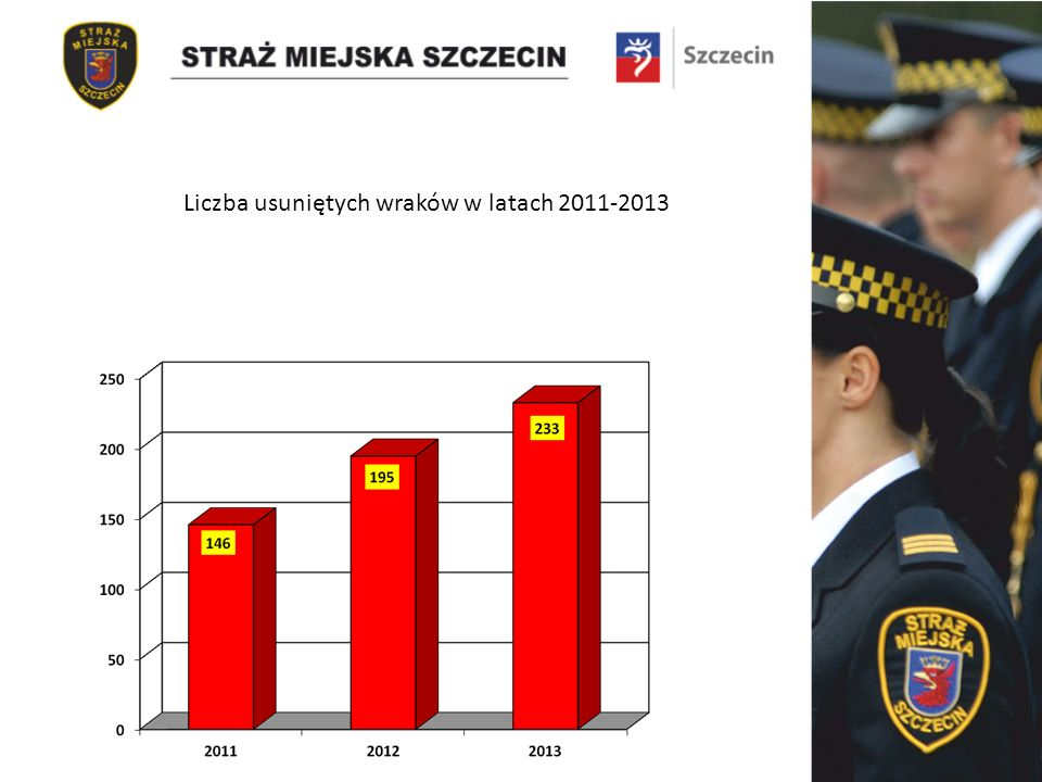 Liczba usuniętych wraków w latach 2011-2013