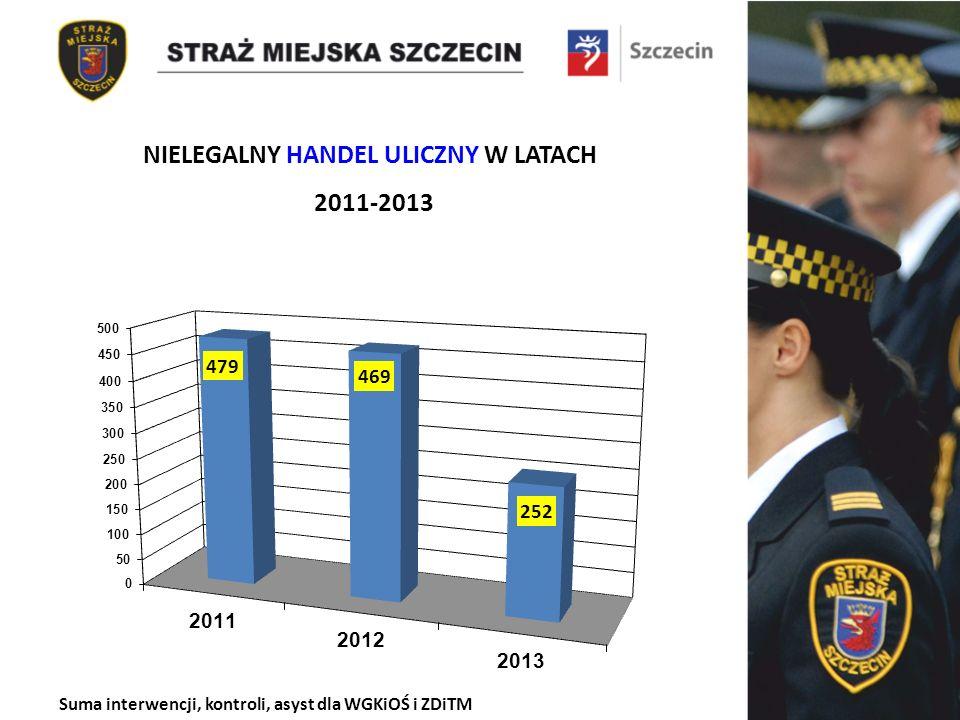 Suma interwencji, kontroli, asyst dla WGKiOŚ i ZDiTM NIELEGALNY HANDEL ULICZNY W LATACH 2011-2013
