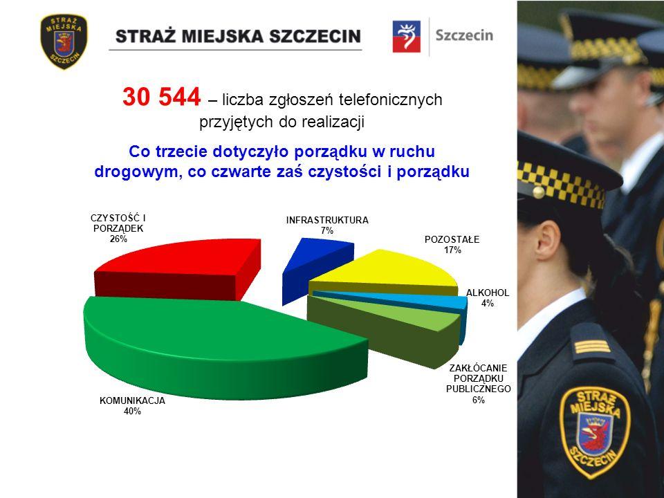 Co trzecie dotyczyło porządku w ruchu drogowym, co czwarte zaś czystości i porządku 30 544 – liczba zgłoszeń telefonicznych przyjętych do realizacji