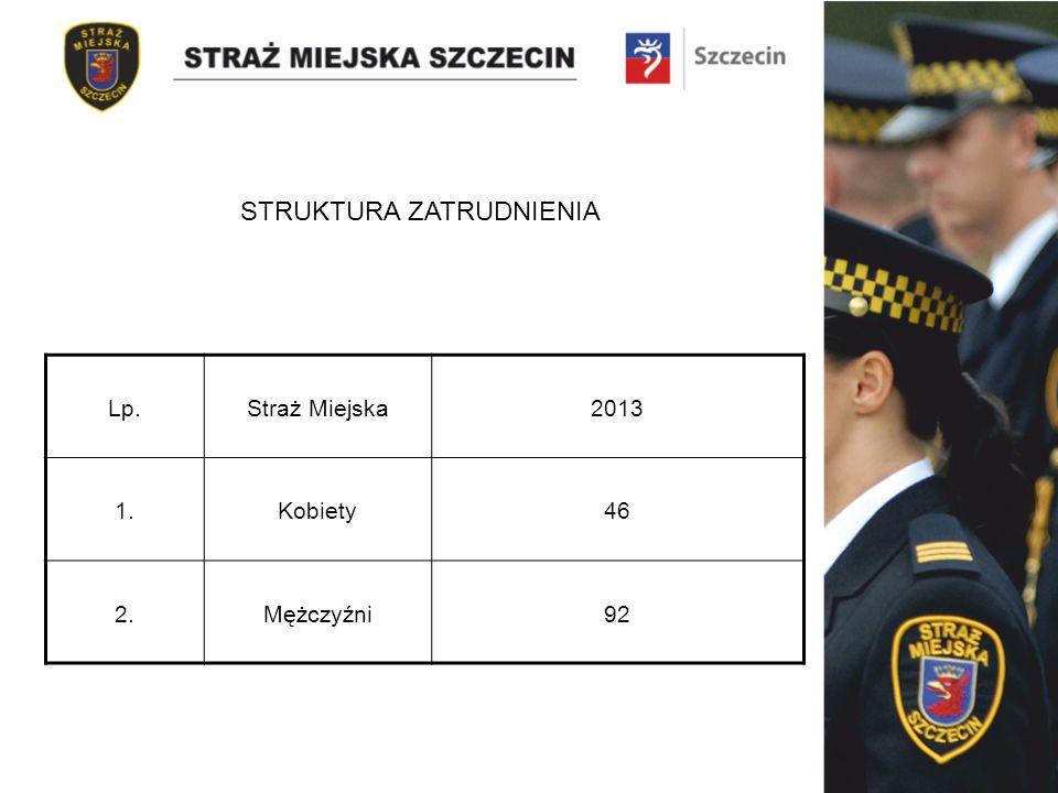 STRUKTURA ZATRUDNIENIA Lp.Straż Miejska2013 1.Kobiety46 2.Mężczyźni92