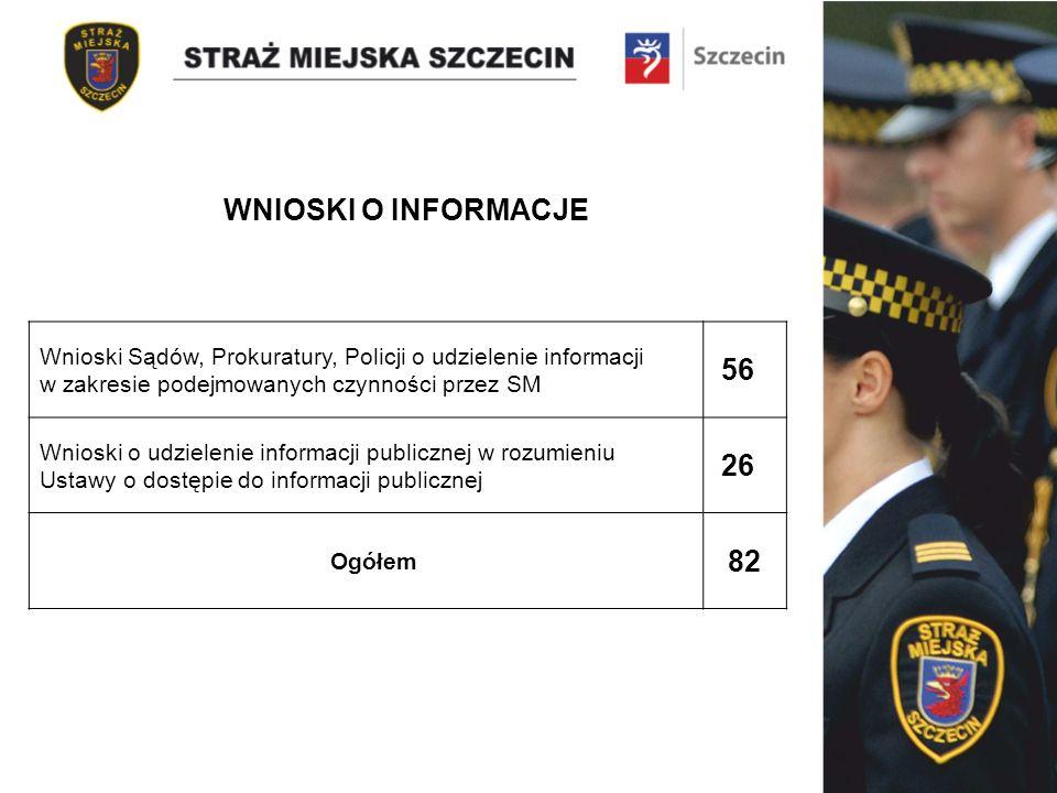 Wnioski Sądów, Prokuratury, Policji o udzielenie informacji w zakresie podejmowanych czynności przez SM 56 Wnioski o udzielenie informacji publicznej w rozumieniu Ustawy o dostępie do informacji publicznej 26 Ogółem 82 WNIOSKI O INFORMACJE
