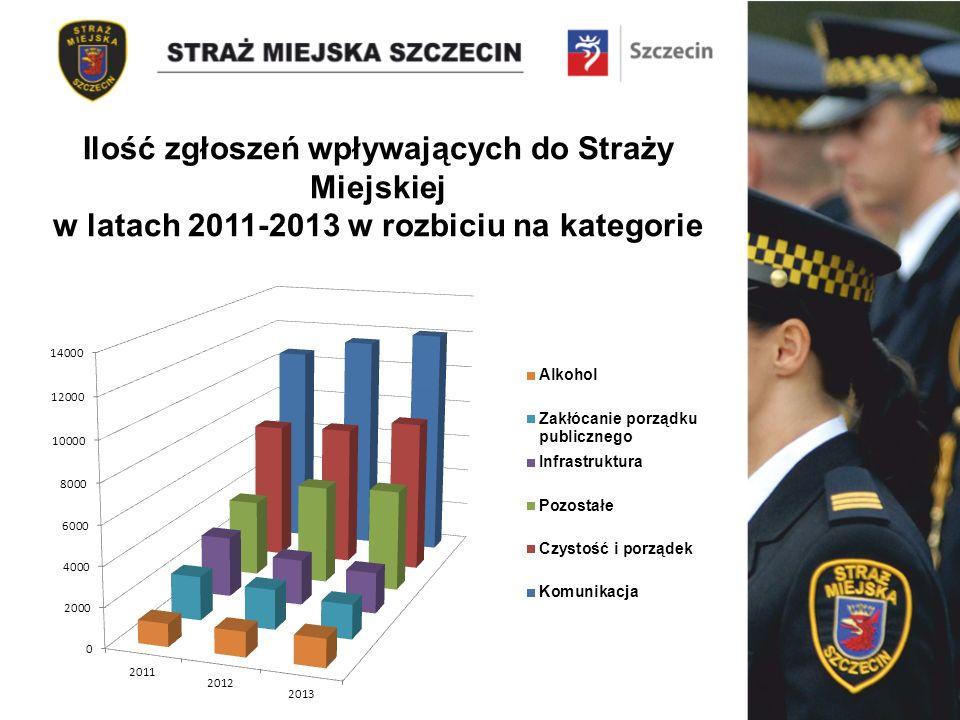 Ilość zgłoszeń wpływających do Straży Miejskiej w latach 2011-2013 w rozbiciu na kategorie