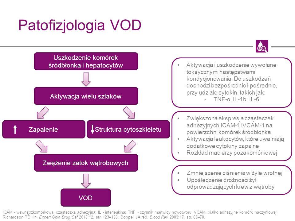 Patofizjologia VOD ICAM - wewnątrzkomórkowa cząsteczka adhezyjna; IL - interleukina; TNF - czynnik martwicy nowotworu; VCAM, białko adhezyjne komórki