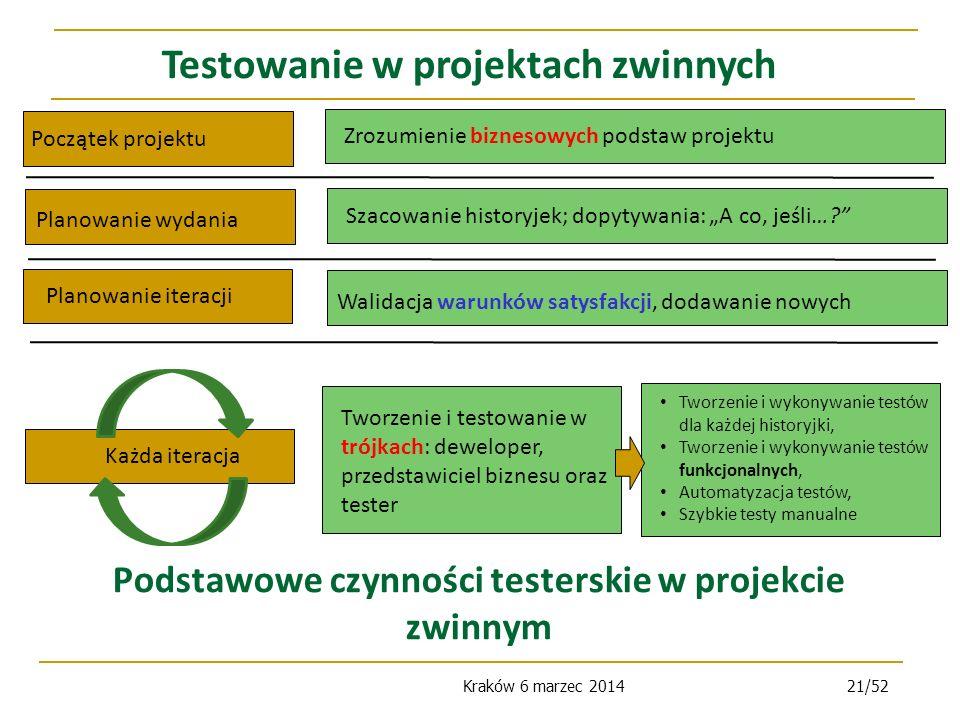 Kraków 6 marzec 201421/52 Podstawowe czynności testerskie w projekcie zwinnym Testowanie w projektach zwinnych Początek projektu Planowanie wydania Planowanie iteracji Zrozumienie biznesowych podstaw projektu Szacowanie historyjek; dopytywania: A co, jeśli….