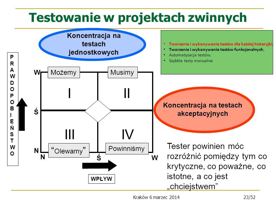 Kraków 6 marzec 201423/52 Testowanie w projektach zwinnych PRAWDOPOBIEŃSTWOPRAWDOPOBIEŃSTWO WPŁYW II IV I III N W Ś N W Ś Musimy Powinniśmy Możemy Olewamy Koncentracja na testach jednostkowych Koncentracja na testach akceptacyjnych Tester powinien móc rozróżnić pomiędzy tym co krytyczne, co poważne, co istotne, a co jest chciejstwem Tworzenie i wykonywanie testów dla każdej historyjki, Tworzenie i wykonywanie testów funkcjonalnych, Automatyzacja testów, Szybkie testy manualne