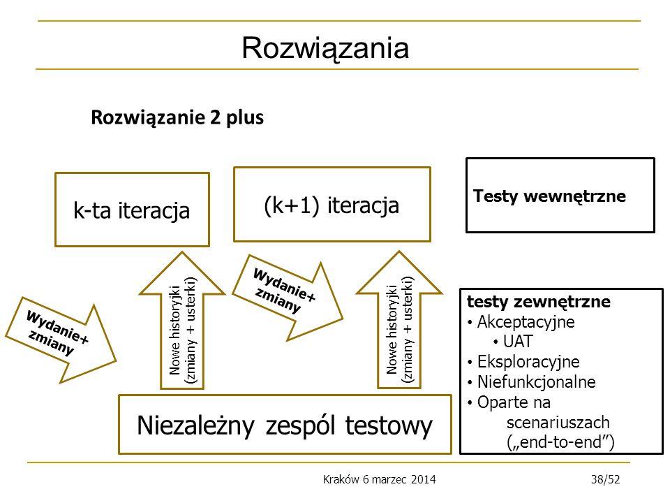 Kraków 6 marzec 201438/52 Rozwiązania Wydanie+ zmiany Niezależny zespól testowy k-ta iteracja (k+1) iteracja Nowe historyjki ( zmiany + usterki ) Wydanie+ zmiany Testy wewnętrzne testy zewnętrzne Akceptacyjne UAT Eksploracyjne Niefunkcjonalne Oparte na scenariuszach (end-to-end) Nowe historyjki ( zmiany + usterki ) Rozwiązanie 2 plus