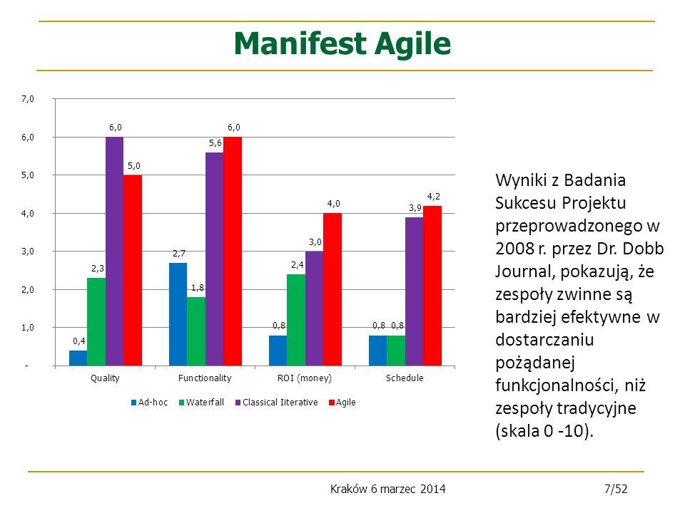 Kraków 6 marzec 20147/52 Manifest Agile Wyniki z Badania Sukcesu Projektu przeprowadzonego w 2008 r.