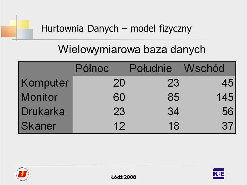 Łódź 2008 Hurtownia Danych – model fizyczny Wielowymiarowa baza danych