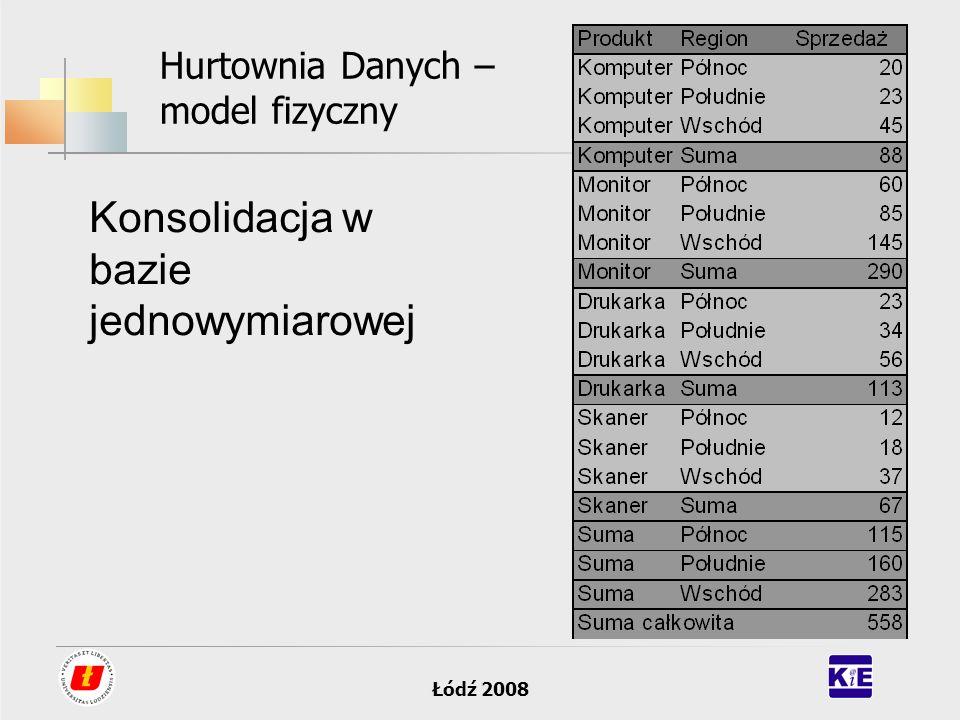 Łódź 2008 Hurtownia Danych – model fizyczny Konsolidacja w bazie jednowymiarowej