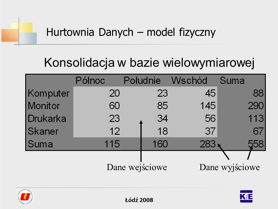 Łódź 2008 Hurtownia Danych – model fizyczny Konsolidacja w bazie wielowymiarowej Dane wejścioweDane wyjściowe