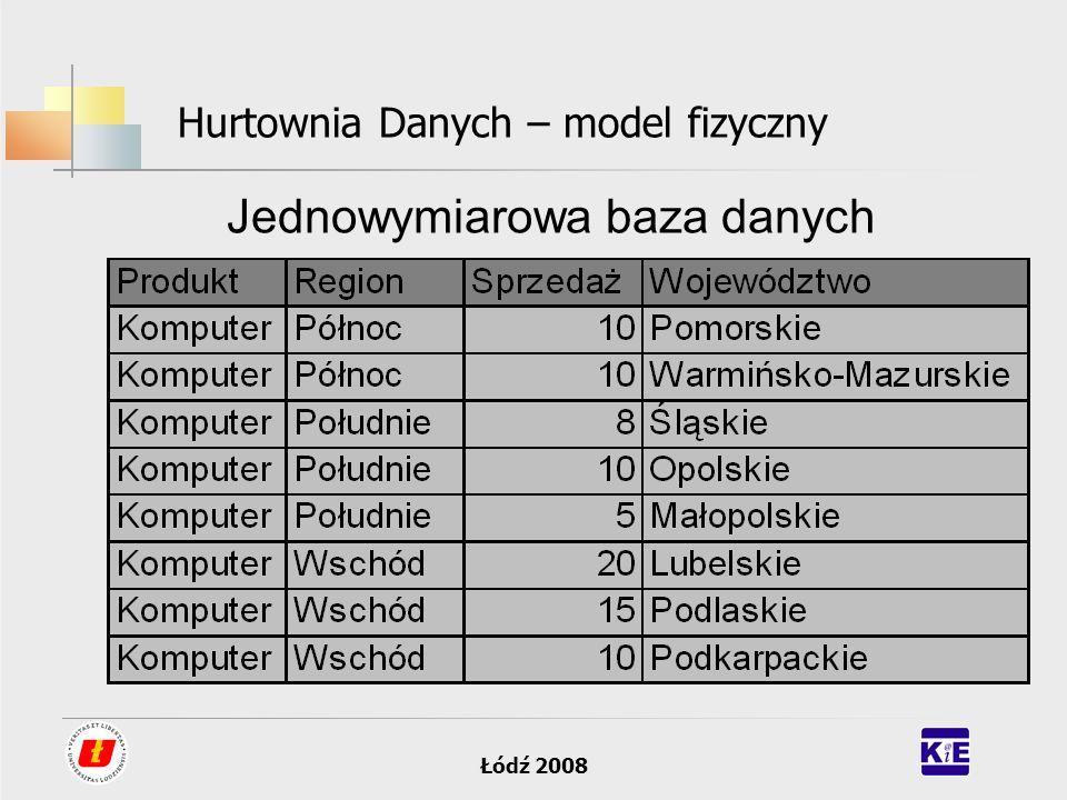 Łódź 2008 Hurtownia Danych – model fizyczny Jednowymiarowa baza danych