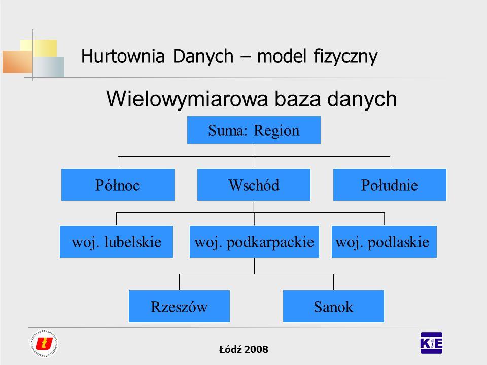 Łódź 2008 Hurtownia Danych – model fizyczny Wielowymiarowa baza danych Suma: Region PółnocWschódPołudnie woj. podkarpackiewoj. lubelskiewoj. podlaskie