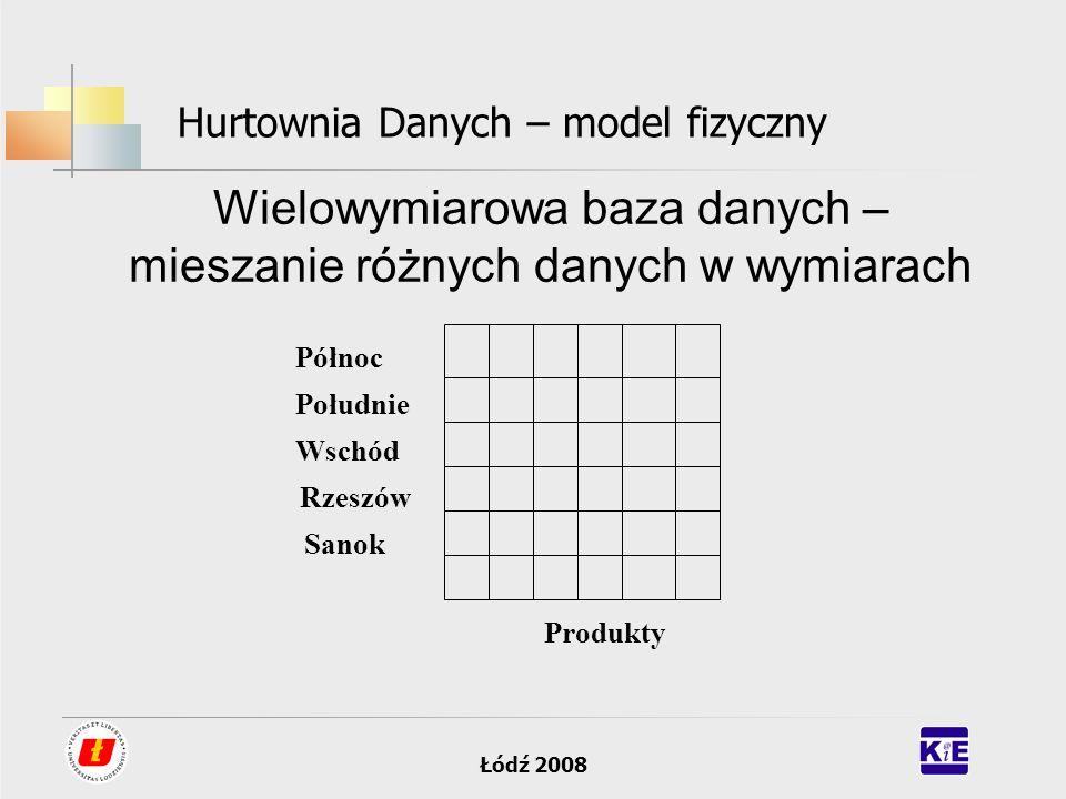 Łódź 2008 Hurtownia Danych – model fizyczny Wielowymiarowa baza danych – mieszanie różnych danych w wymiarach Północ Południe Wschód Rzeszów Sanok Pro