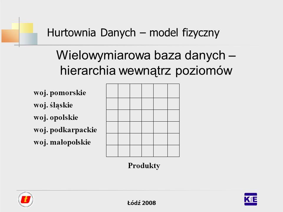 Łódź 2008 Hurtownia Danych – model fizyczny Wielowymiarowa baza danych – hierarchia wewnątrz poziomów woj. pomorskie woj. śląskie woj. opolskie woj. p