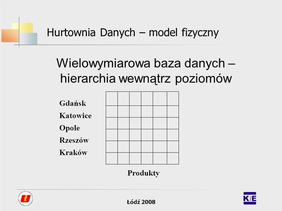 Łódź 2008 Hurtownia Danych – model fizyczny Wielowymiarowa baza danych – hierarchia wewnątrz poziomów Gdańsk Katowice Opole Rzeszów Kraków Produkty