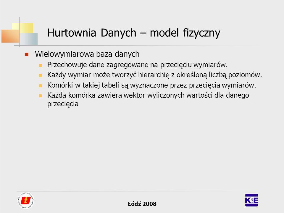 Łódź 2008 Hurtownia Danych – model fizyczny Wielowymiarowa baza danych Przechowuje dane zagregowane na przecięciu wymiarów. Każdy wymiar może tworzyć