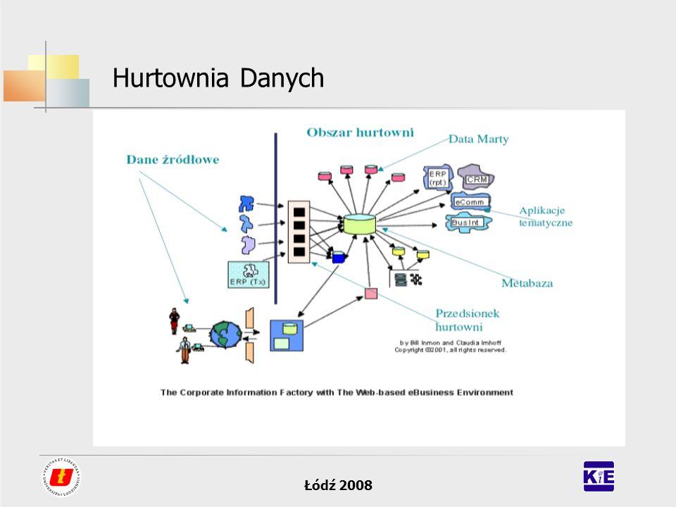 Łódź 2008 Hurtownia Danych – model fizyczny Wielowymiarowa baza danych Przechowuje dane zagregowane na przecięciu wymiarów.