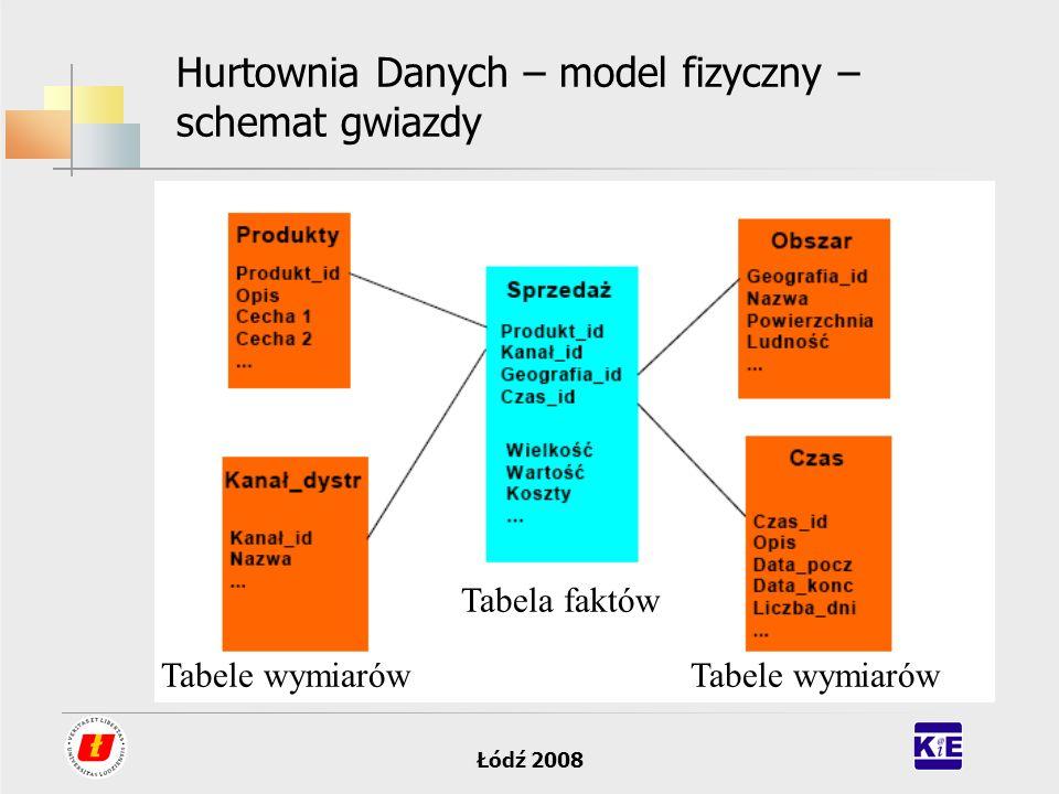 Łódź 2008 Hurtownia Danych – model fizyczny – schemat gwiazdy Wykorzystuje centralną tabel faktów otoczoną tabelami wymiarów.